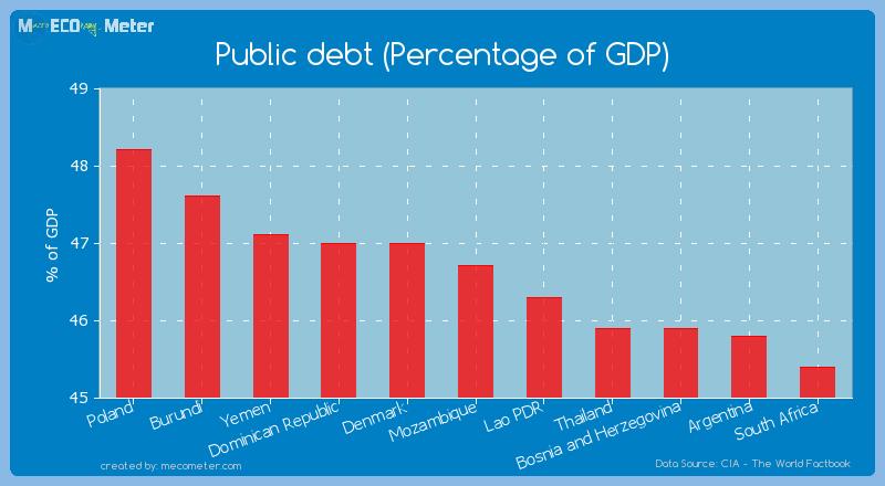 Public debt (Percentage of GDP) of Mozambique