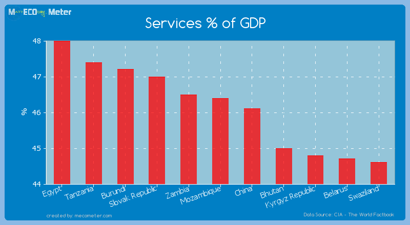Services % of GDP of Mozambique