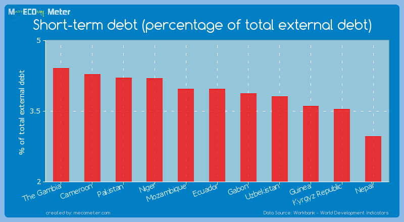 Short-term debt (percentage of total external debt) of Mozambique
