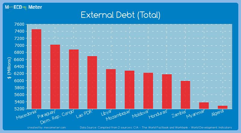 External Debt (Total) of Mozambique