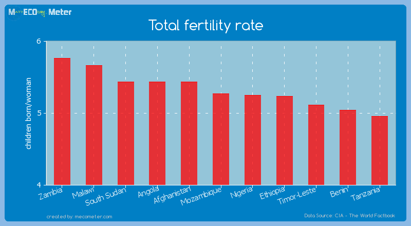 Total fertility rate of Mozambique