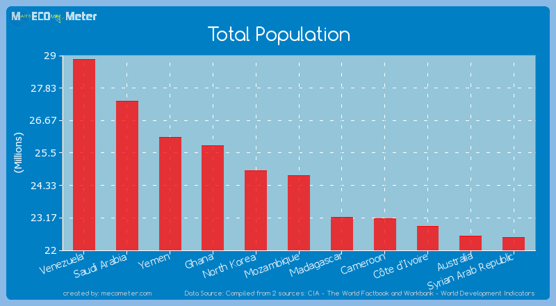 Total Population of Mozambique