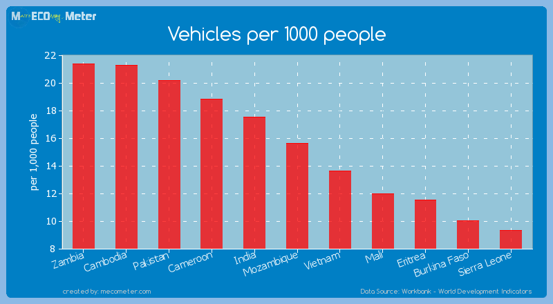 Vehicles per 1000 people of Mozambique