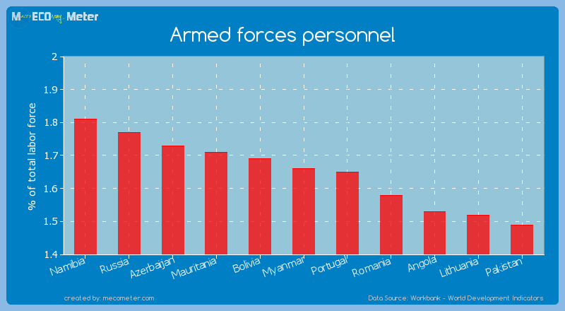 Armed forces personnel of Myanmar
