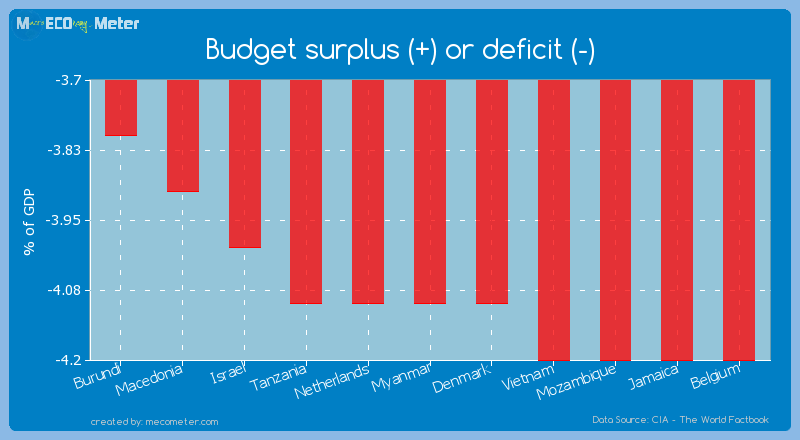 Budget surplus (+) or deficit (-) of Myanmar