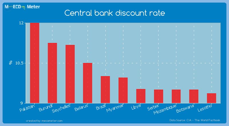 Central bank discount rate of Myanmar