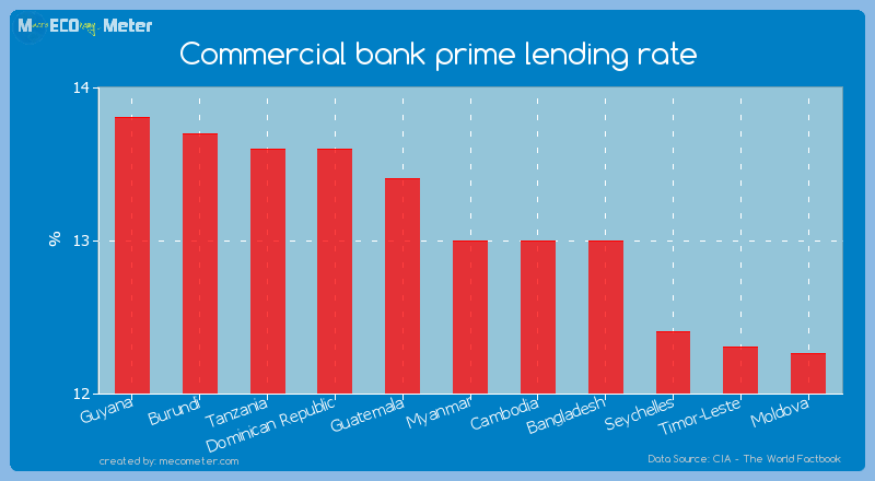 Commercial bank prime lending rate of Myanmar