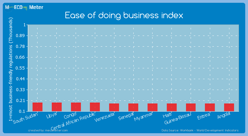 Ease of doing business index of Myanmar