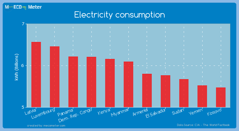 Electricity consumption of Myanmar
