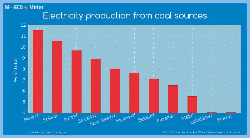 Electricity production from coal sources of Myanmar