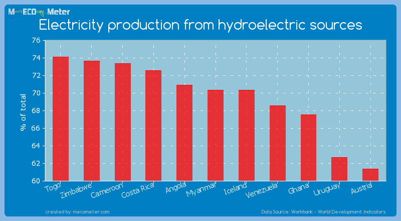 Electricity production from hydroelectric sources of Myanmar
