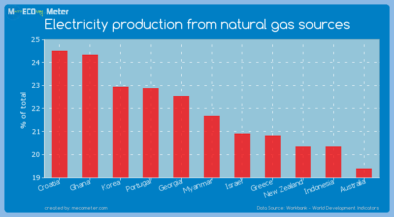 Electricity production from natural gas sources of Myanmar