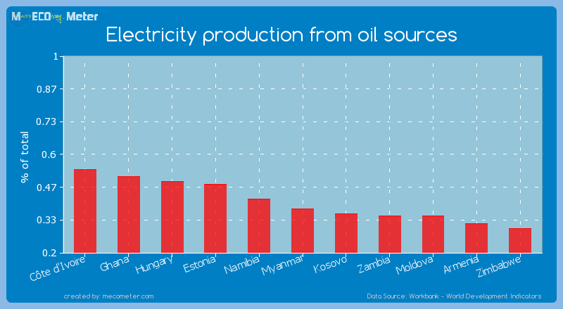 Electricity production from oil sources of Myanmar