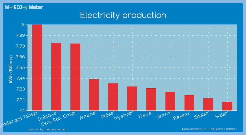 Electricity production of Myanmar