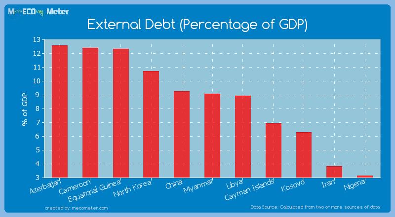 External Debt (Percentage of GDP) of Myanmar