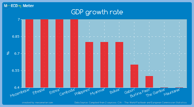 GDP growth rate of Myanmar
