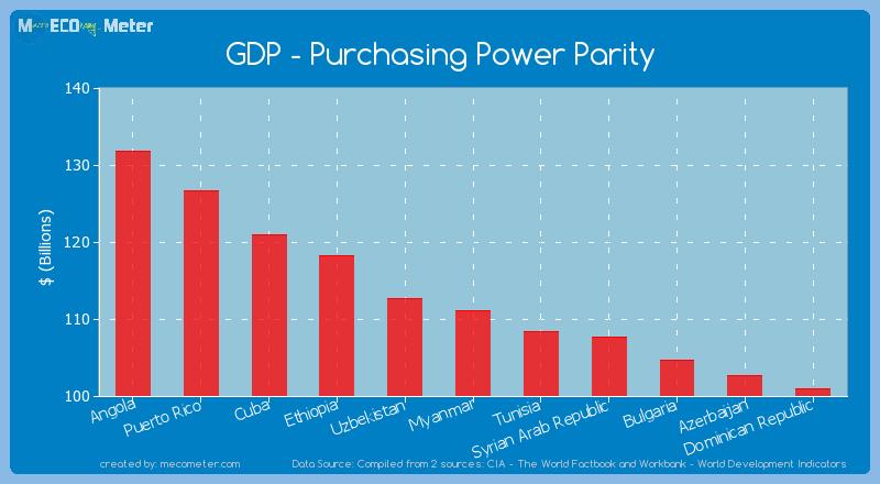 GDP - Purchasing Power Parity of Myanmar