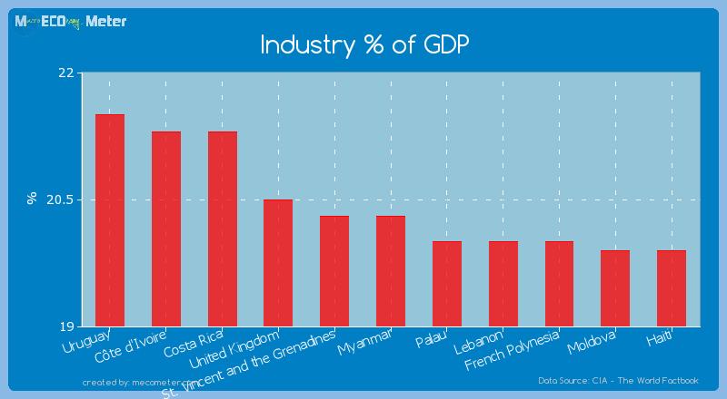 Industry % of GDP of Myanmar