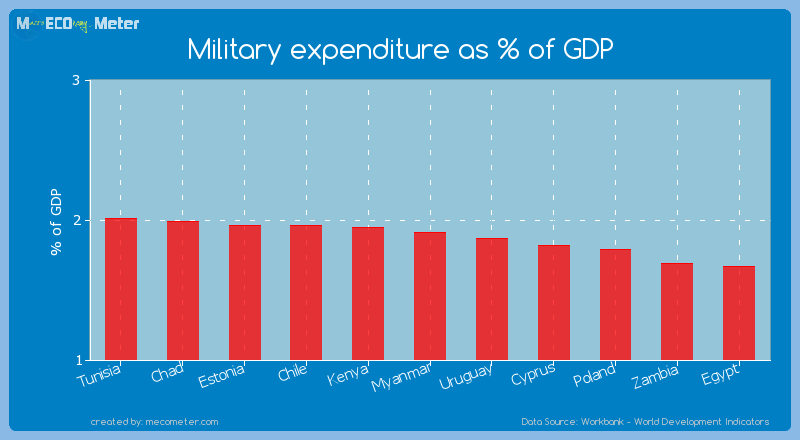 Military expenditure as % of GDP of Myanmar