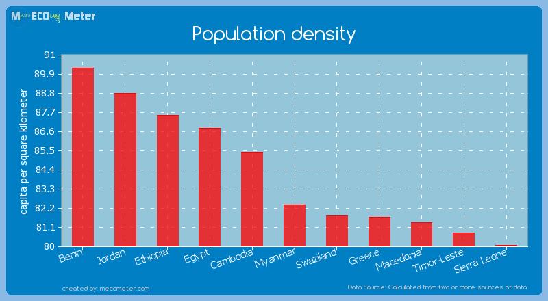 Population density of Myanmar