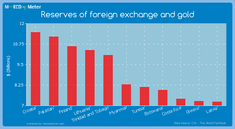 Reserves of foreign exchange and gold of Myanmar
