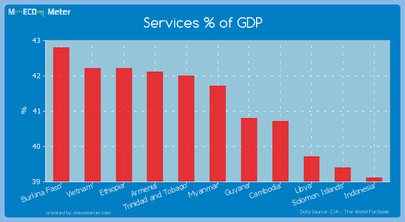 Services % of GDP of Myanmar