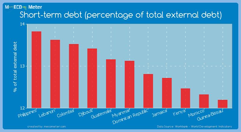 Short-term debt (percentage of total external debt) of Myanmar