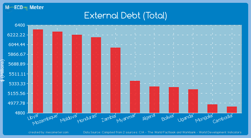 External Debt (Total) of Myanmar