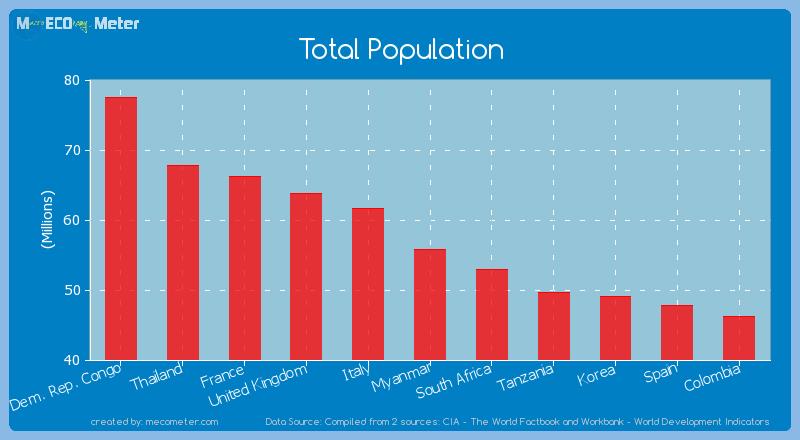 Total Population of Myanmar