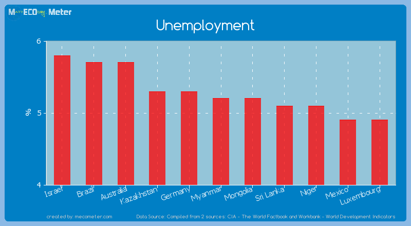 Unemployment of Myanmar