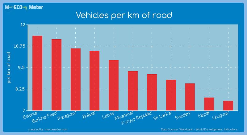Vehicles per km of road of Myanmar