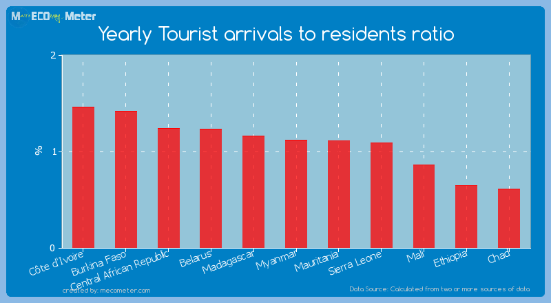 Yearly Tourist arrivals to residents ratio of Myanmar