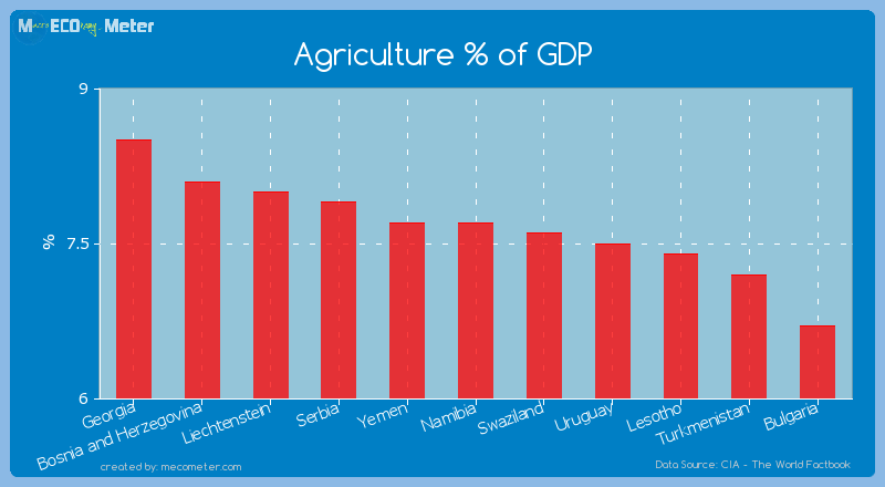 Agriculture % of GDP of Namibia