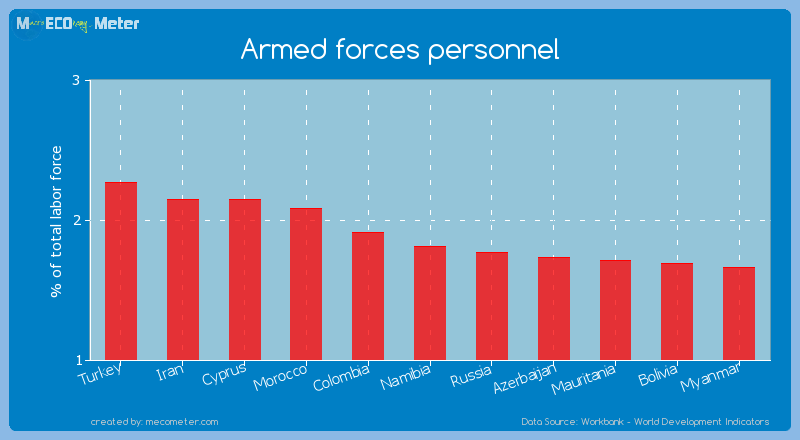 Armed forces personnel of Namibia