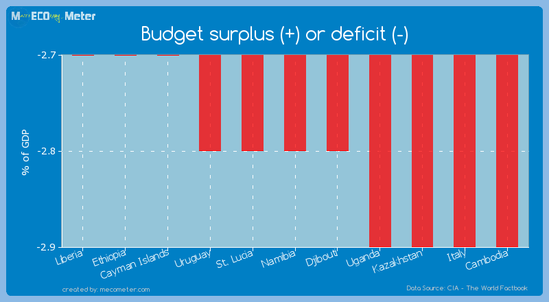 Budget surplus (+) or deficit (-) of Namibia