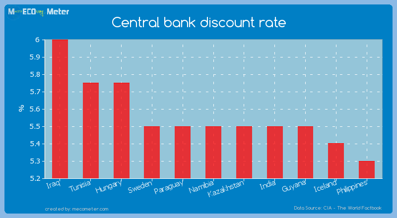 Central bank discount rate of Namibia