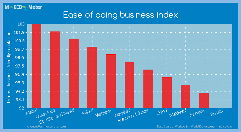 Ease of doing business index of Namibia