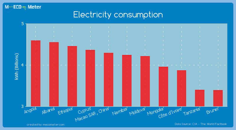 Electricity consumption of Namibia