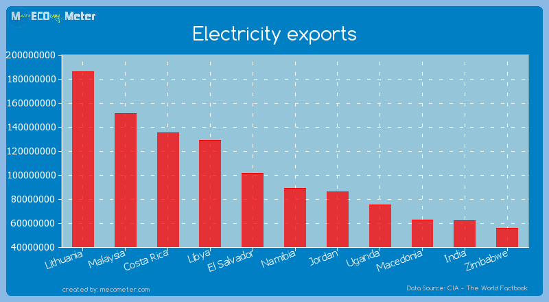 Electricity exports of Namibia