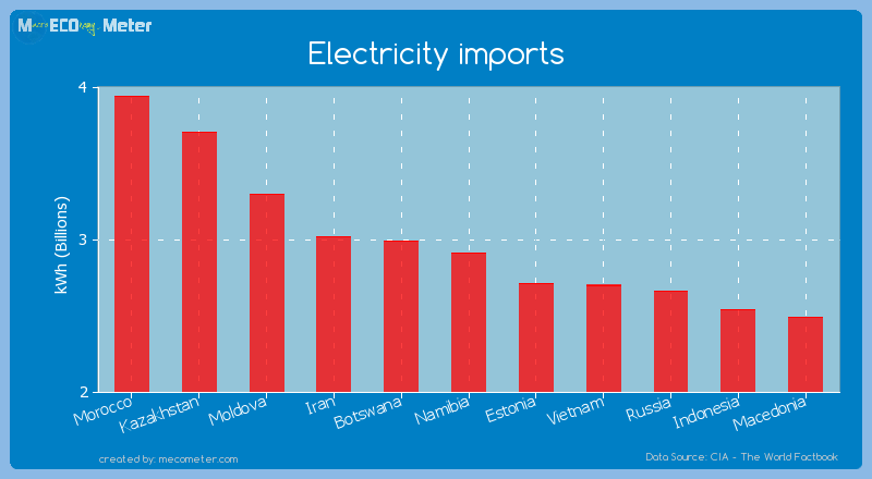 Electricity imports of Namibia