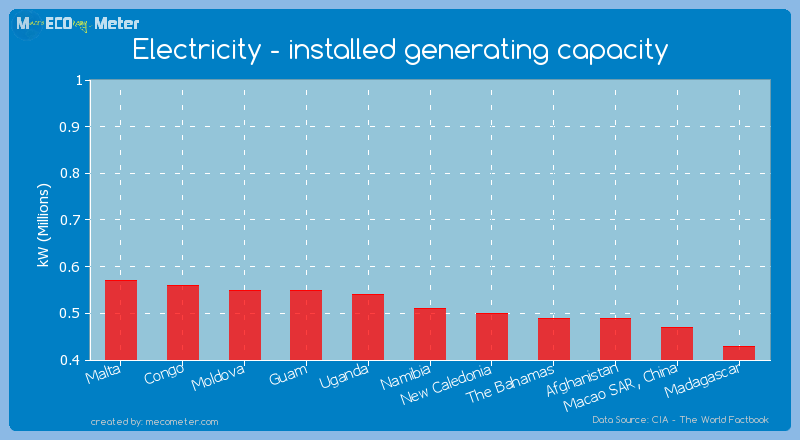 Electricity - installed generating capacity of Namibia