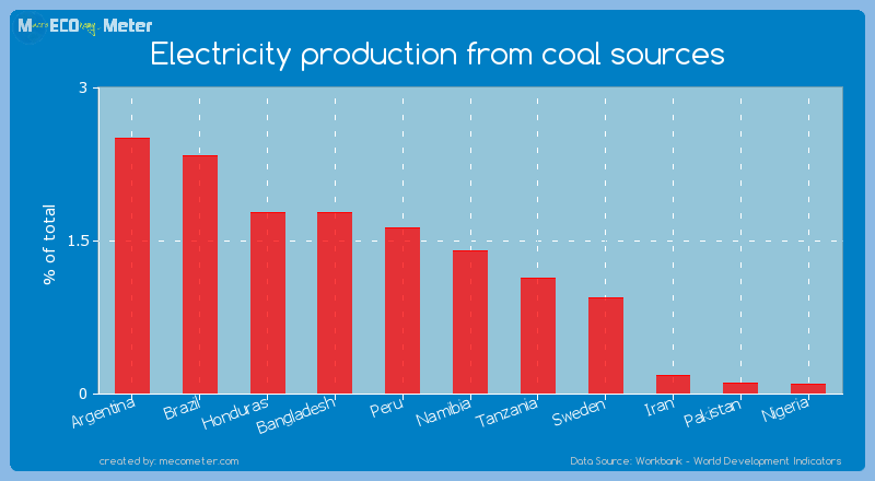 Electricity production from coal sources of Namibia