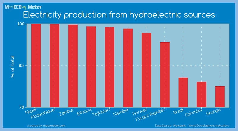 Electricity production from hydroelectric sources of Namibia