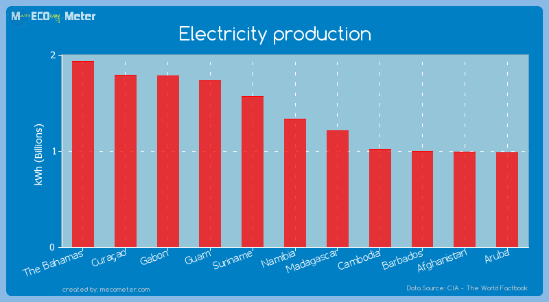 Electricity production of Namibia