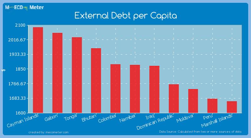 External Debt per Capita of Namibia