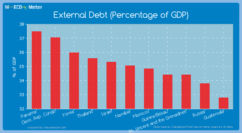 External Debt (Percentage of GDP) of Namibia