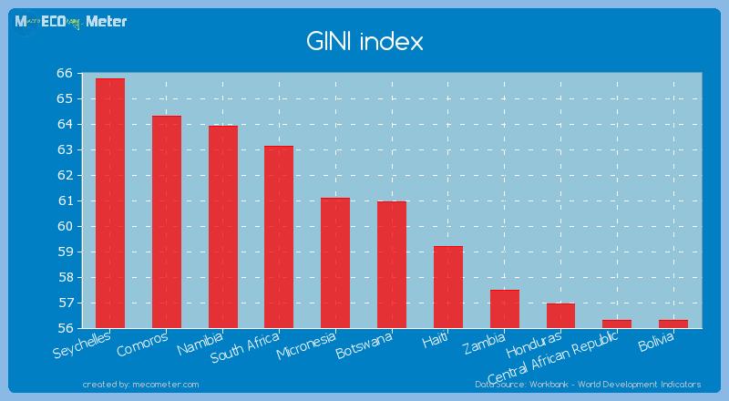 GINI index of Namibia