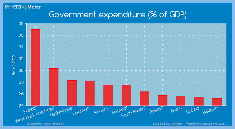 Government expenditure (% of GDP) of Namibia