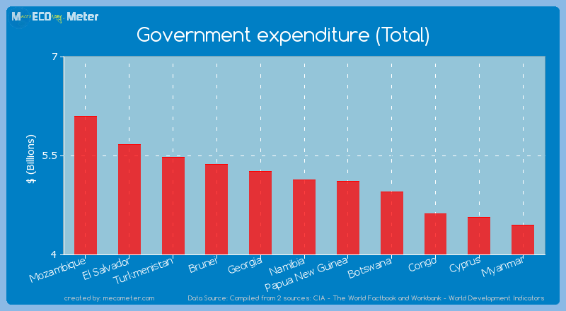 Government expenditure (Total) of Namibia
