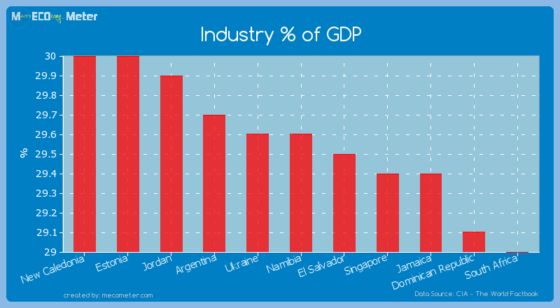 Industry % of GDP of Namibia